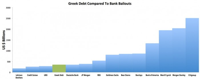 greece-debt-compared-to-bank-bailouts